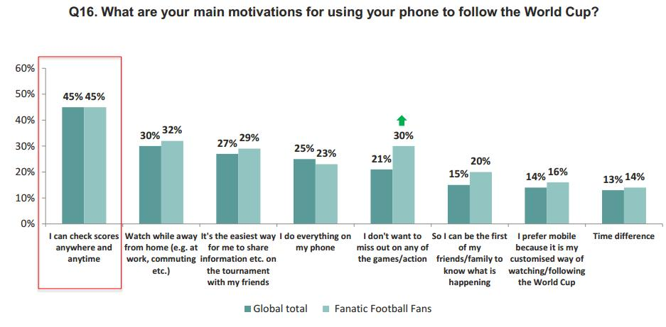 smartphone usage for fifa