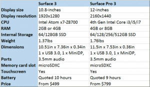 Surface 3 and Surface Pro 3 difference in specs