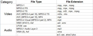 dlna-supported-file-types
