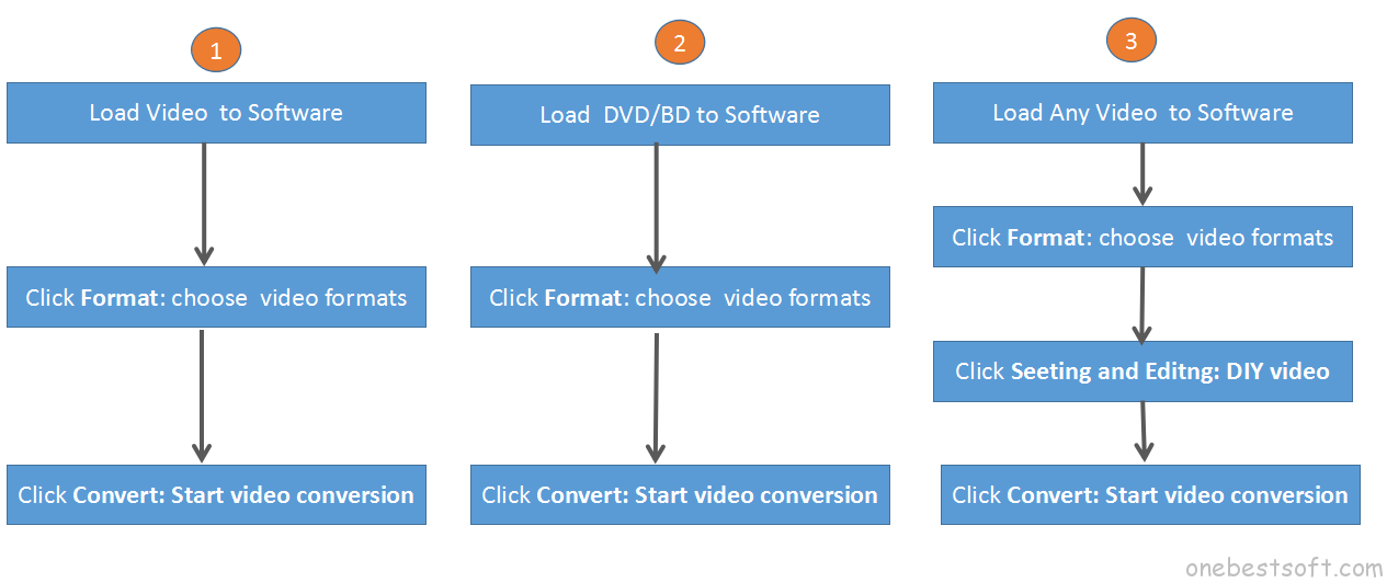 best video converter workflow